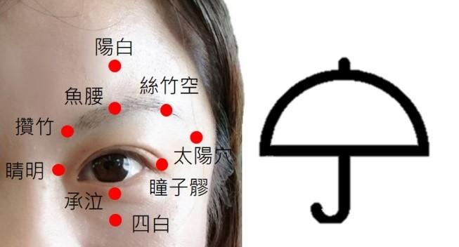 圖2:亮眼明目穴組(張尹人醫師提供)