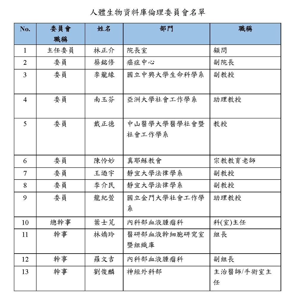 人體生物資料庫倫理委員會名單