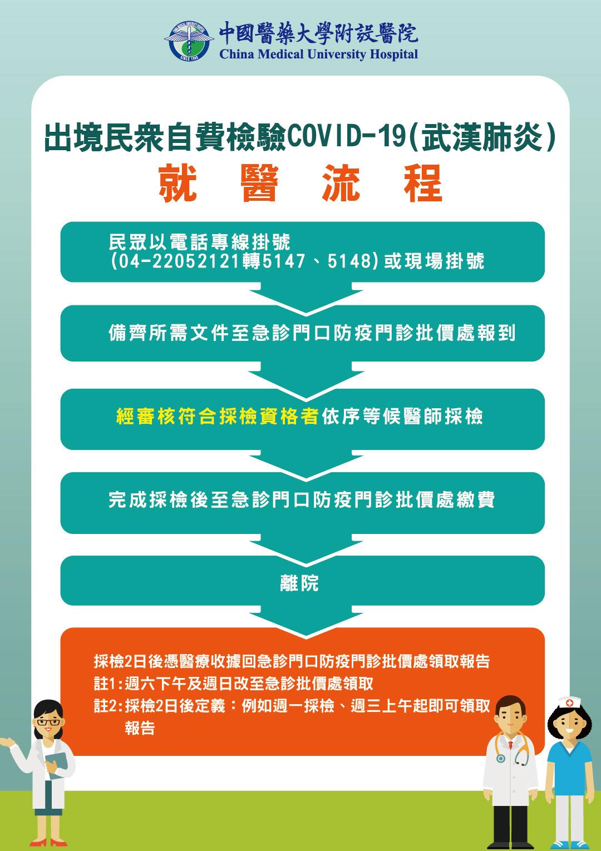 出境民眾自費檢驗COVID-19(武漢肺炎)_就醫流程
