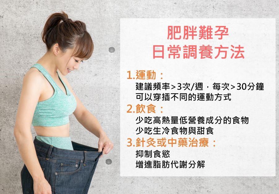 圖1-肥胖難孕日常調養法