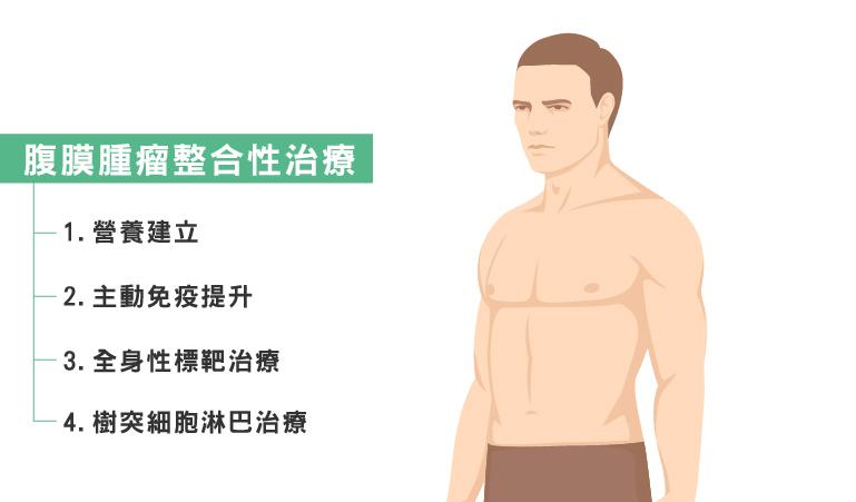 腹膜腫瘤整合性治療