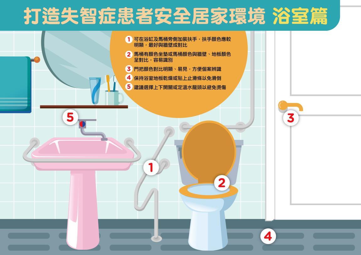 打造失智症患者安全居家環境-浴室篇