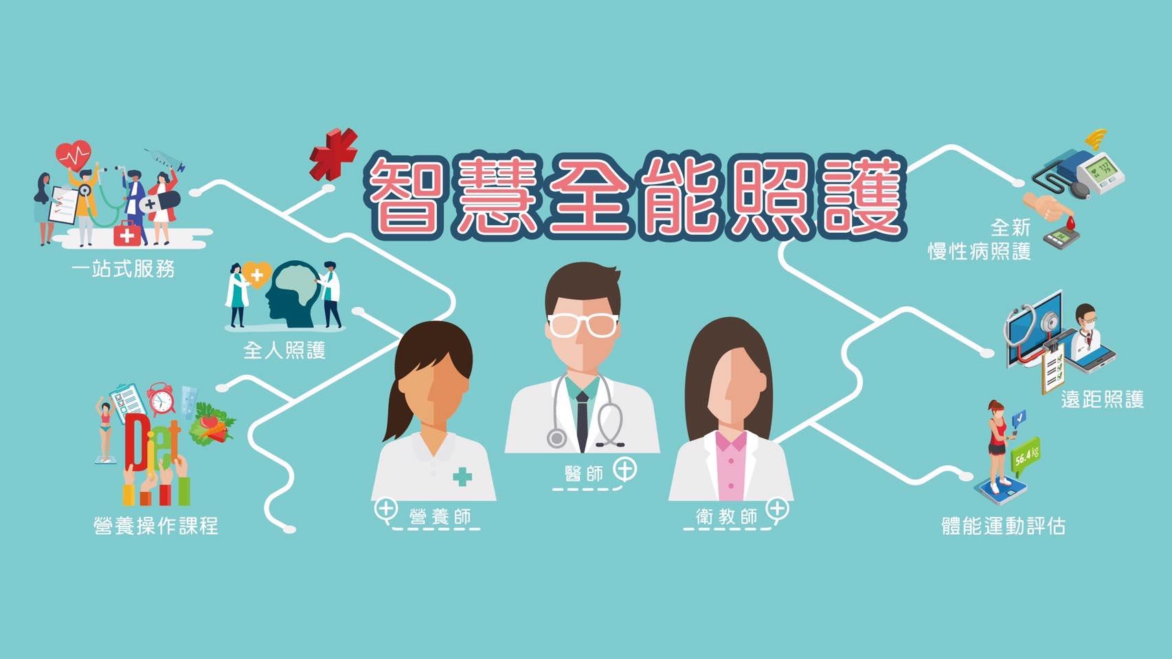 謝明家醫師|透過智能平台、APP增加有效的求診互動、補足每次求診所需了解的健康識能