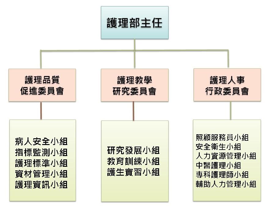 護理部組織圖