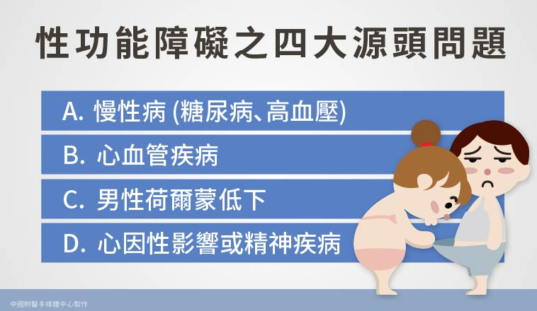 邱鴻傑醫師 | 性功能障礙的四大源頭問題