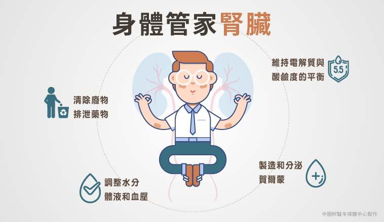 郭慧亮醫師|腎臟功能不好時,它仍保有一些容忍的程度,比較不容易產生症狀或察覺它生病