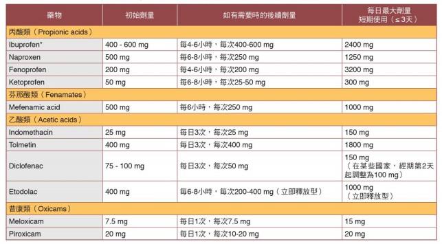 非類固醇類消炎止痛藥治療原發性經痛的建議劑量