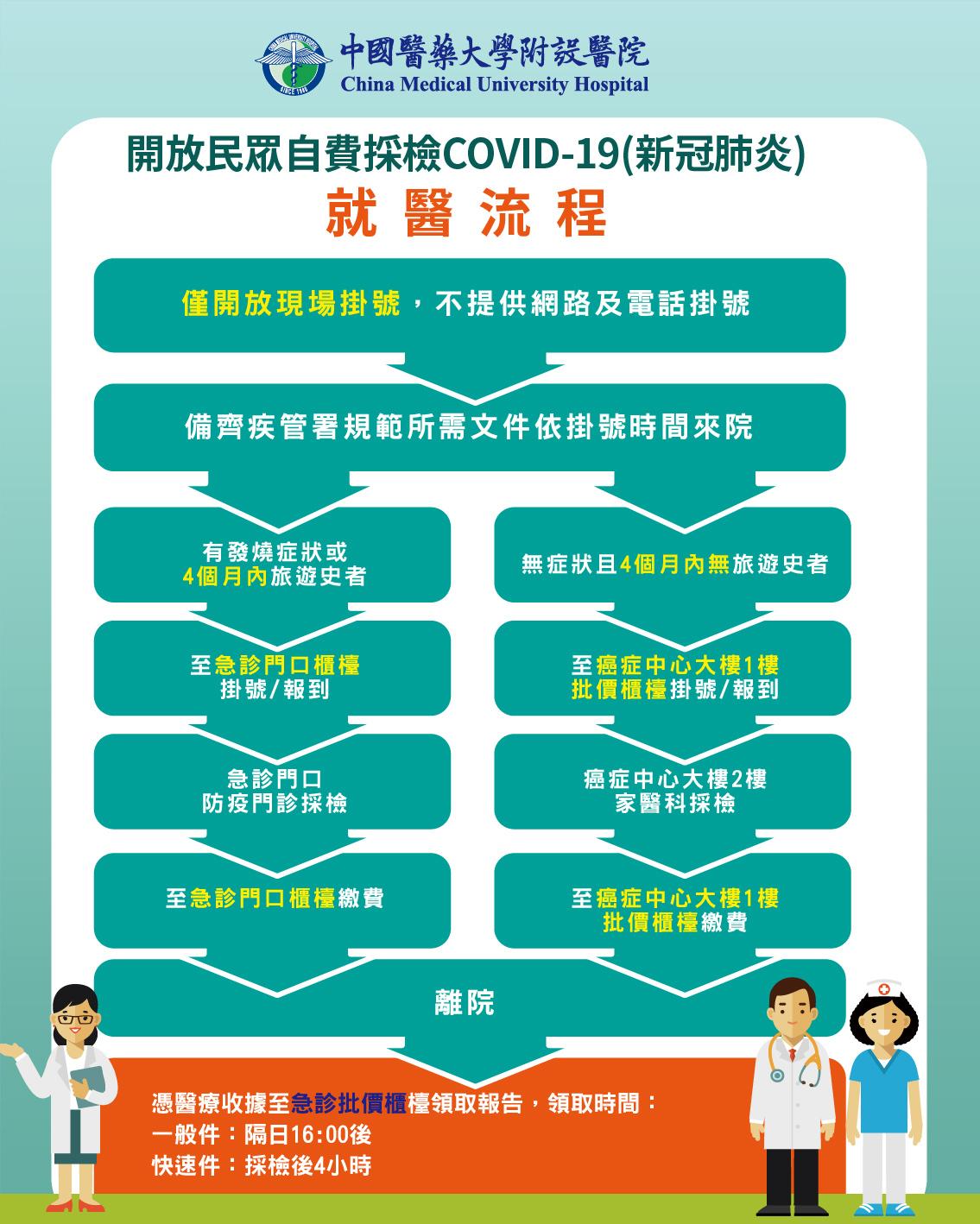 開放民眾自費檢驗COVID-19就醫流程