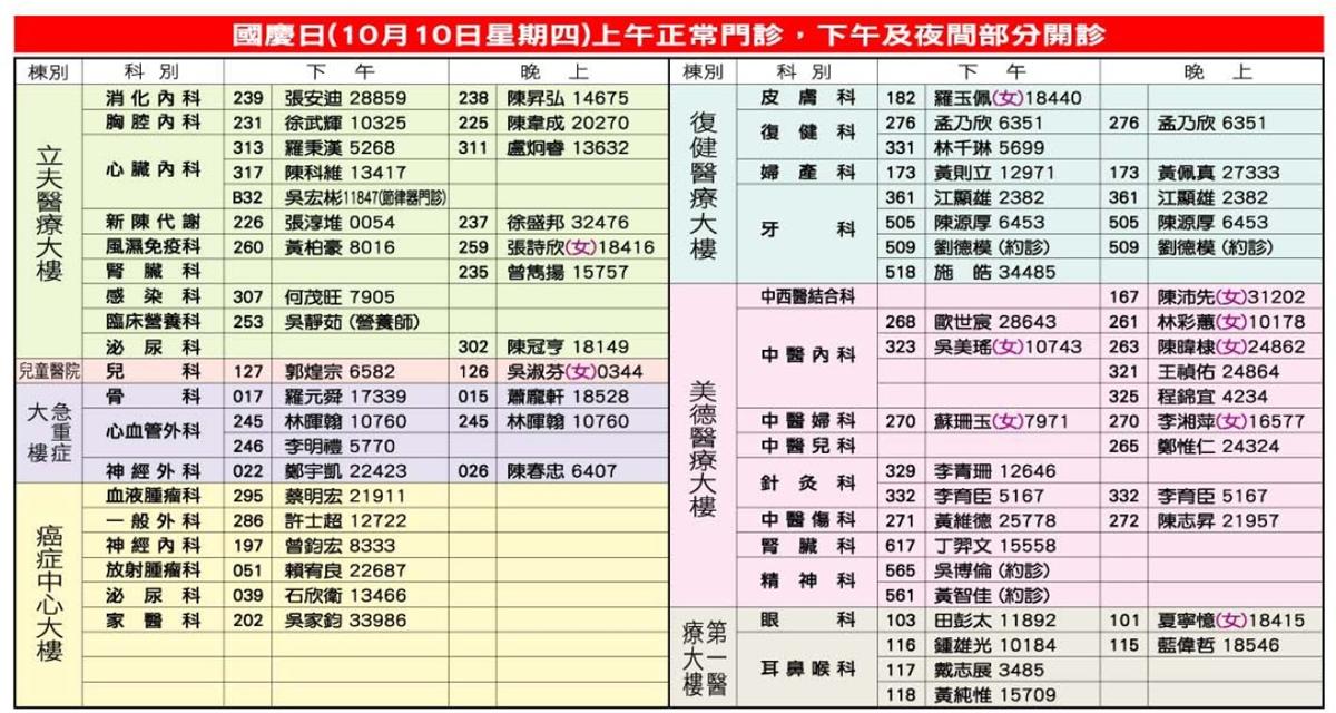 1081010國慶日門診時間