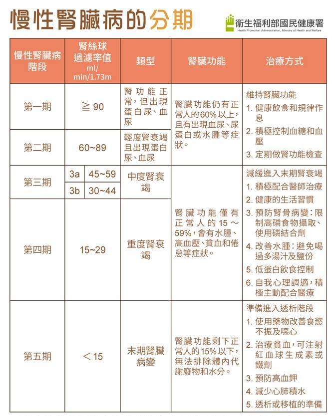 郭慧亮醫師|第1-2級的人不能只看數字,也要看小便有沒有血尿和蛋白尿