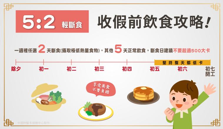 5:2 輕斷食法