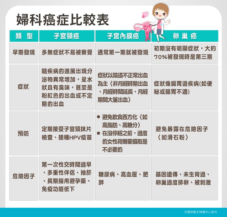 張穎宜醫師|子宮頸癌、子宮內膜癌、卵巢癌比較表