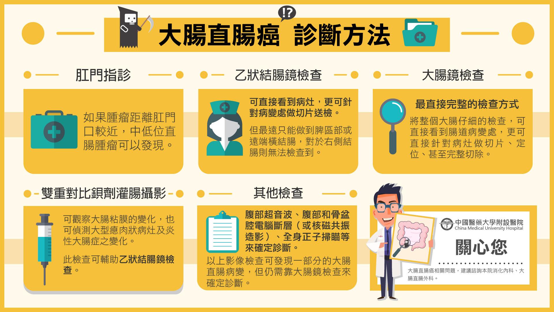 大腸直腸癌診斷方法