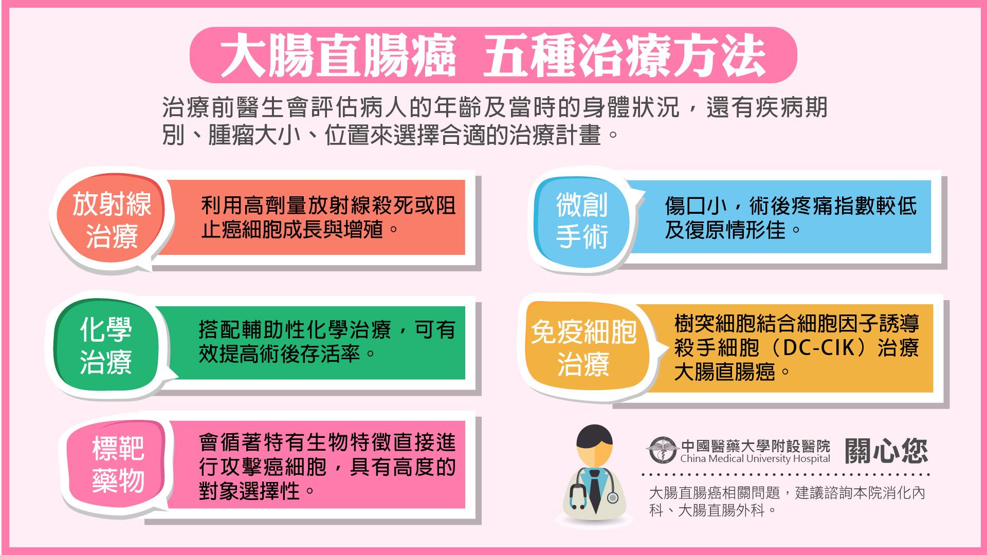 大腸直腸癌5種治療方法