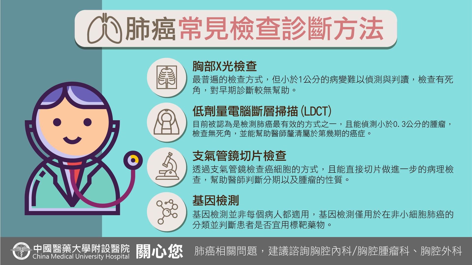 肺癌常見檢查診斷方法
