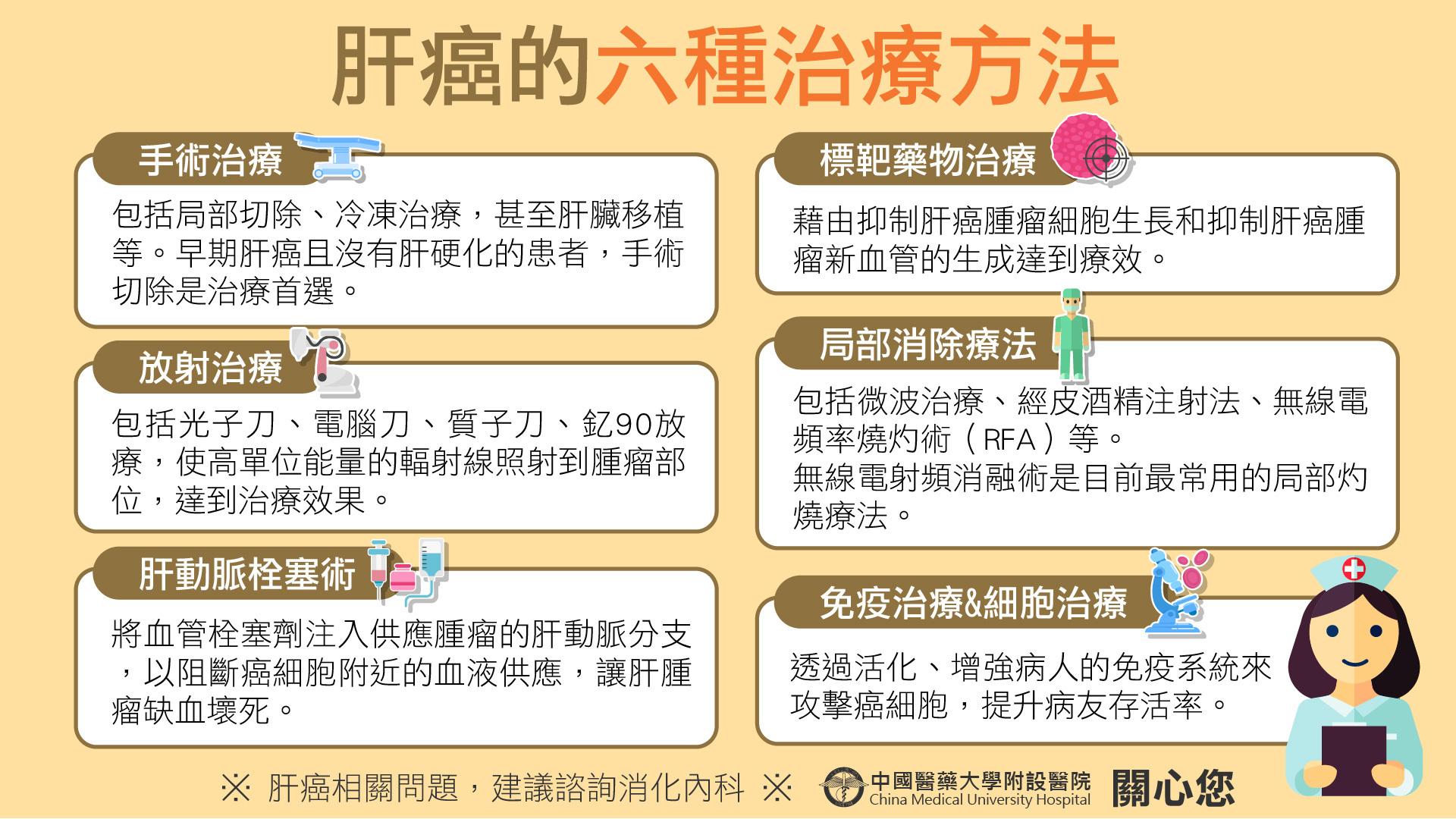 肝癌的六種治療方法-肝癌懶人包6