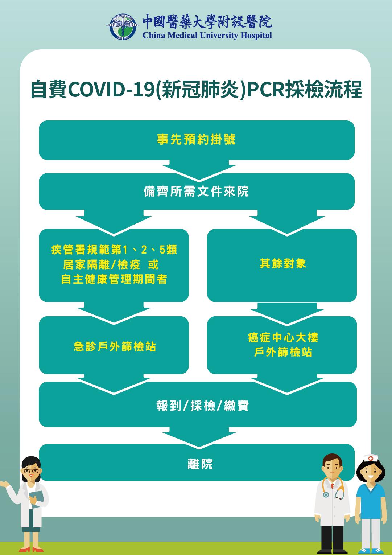 自費COVID-19(新冠肺炎)PCR採檢流程