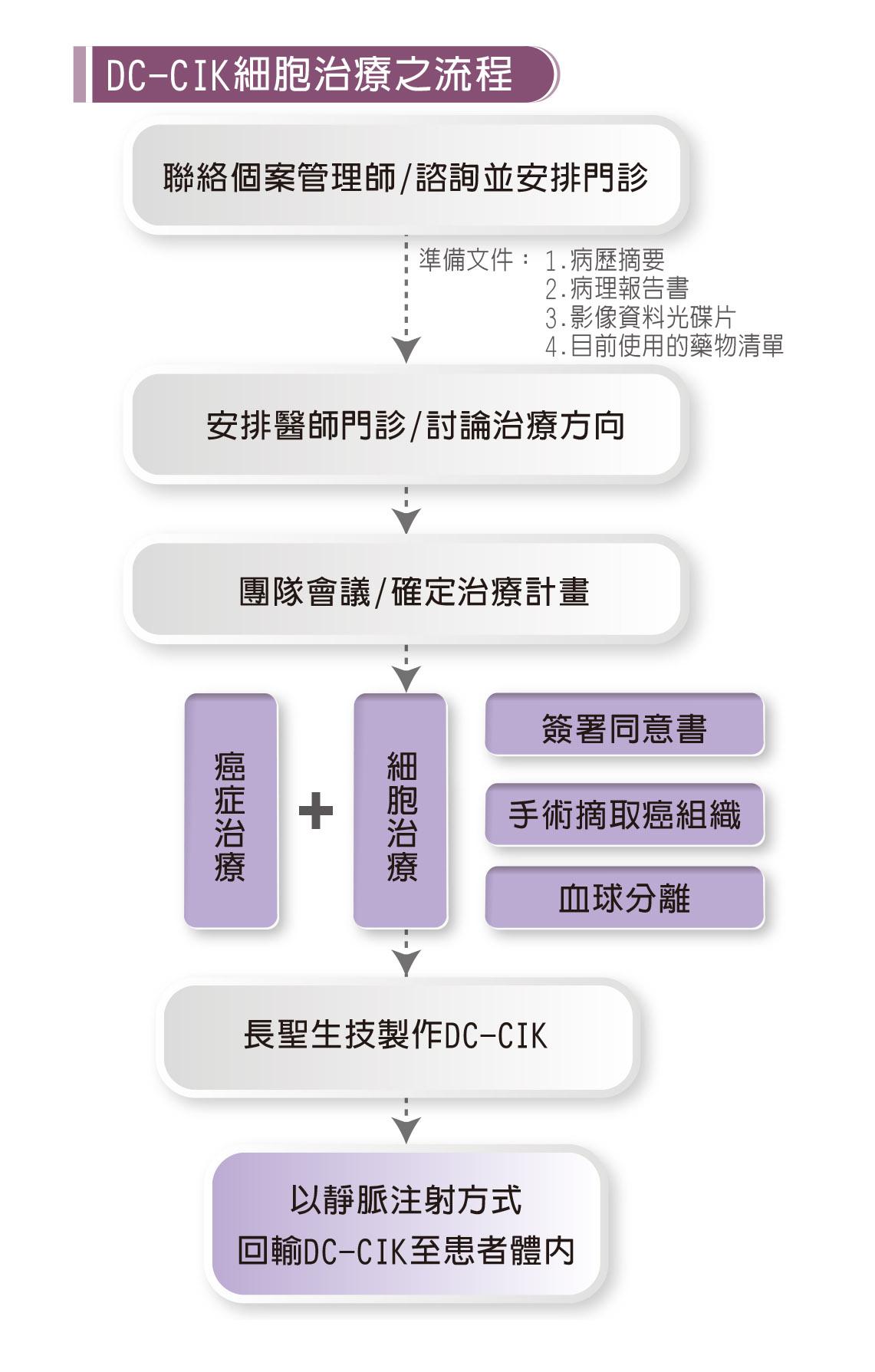 DC-CIK細胞治療之流程