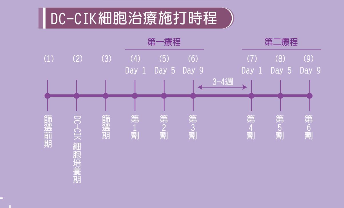 DC-CIK細胞治療施打時程
