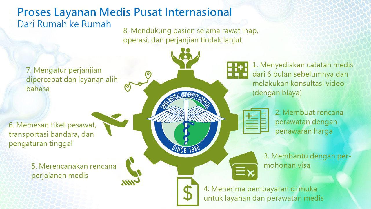 Proses Layanan Medis Pusat Internasional