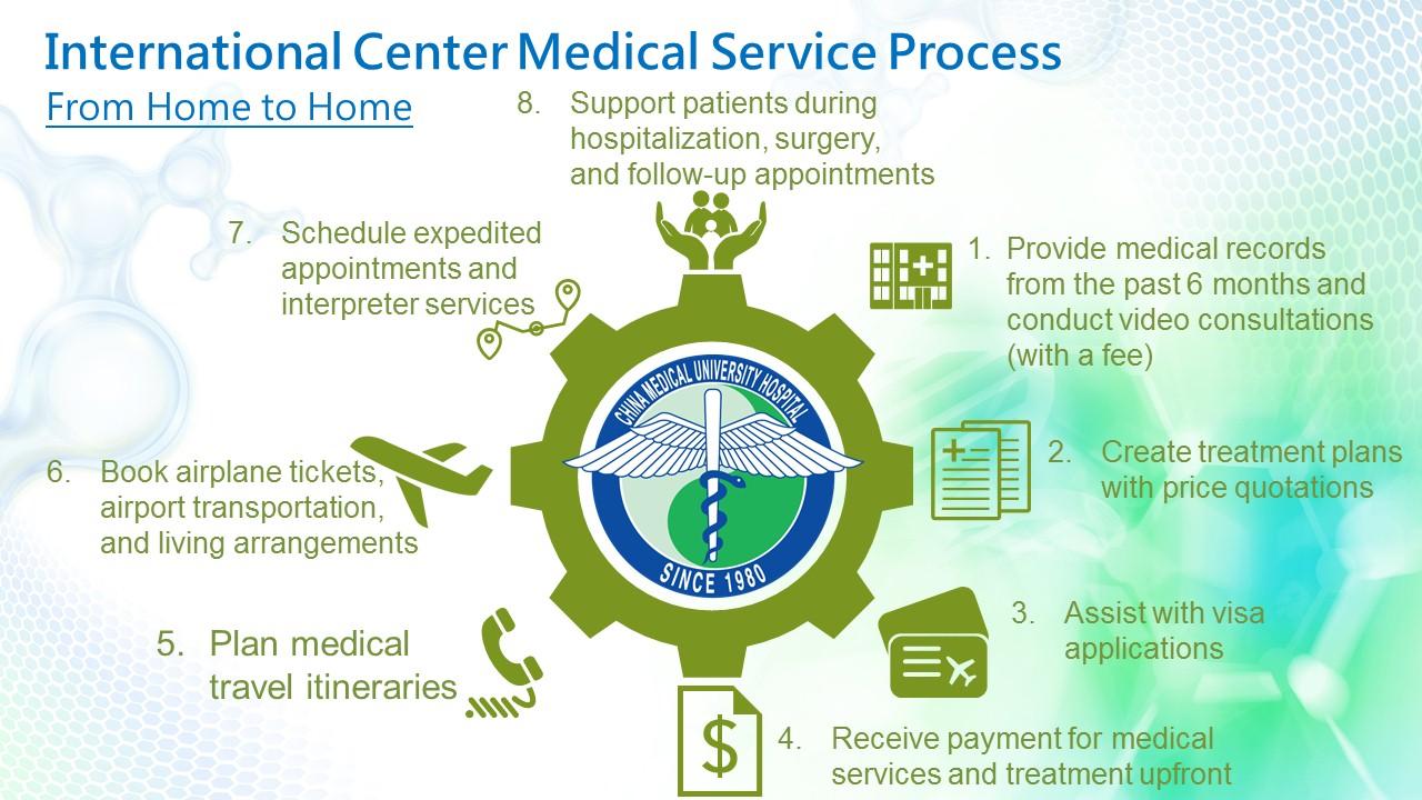 國際醫療服務流程