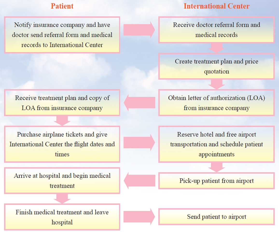 Medical Service Process Flowchart When Working With Insurance Companies