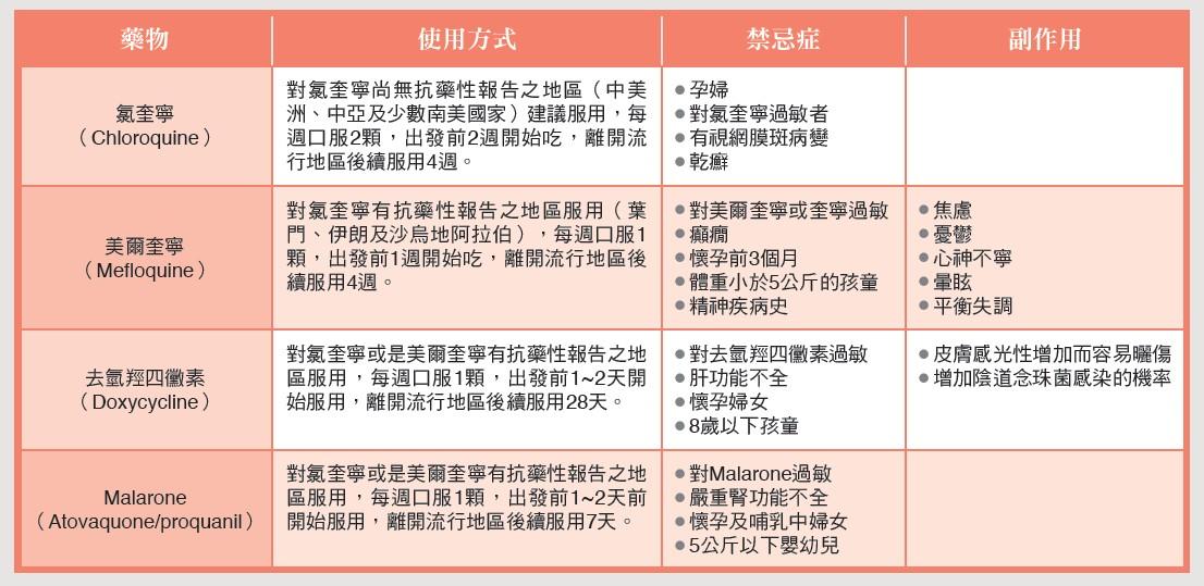 表2:預防瘧疾用藥