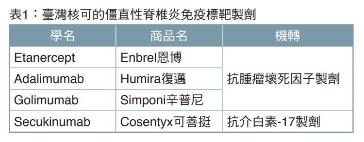 表1:臺灣核可的僵直性脊椎炎免疫標靶製劑