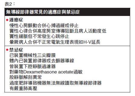 表2:無導線節律器常見的適應症與禁忌症