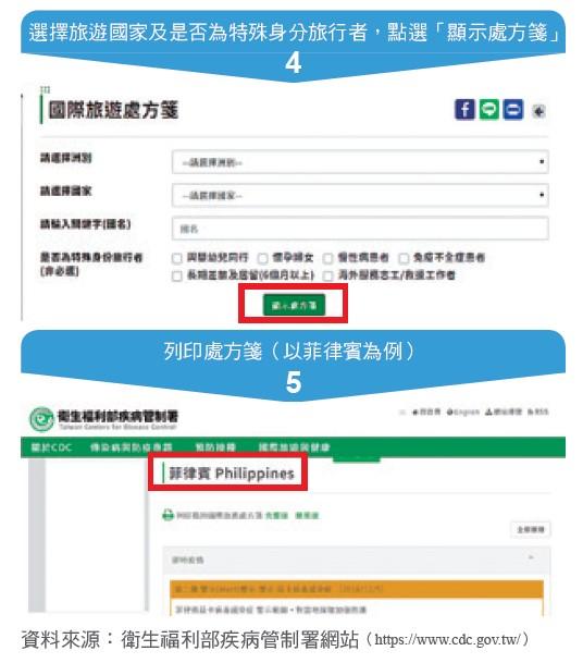 表3:國際旅遊處方箋查詢及列印步驟