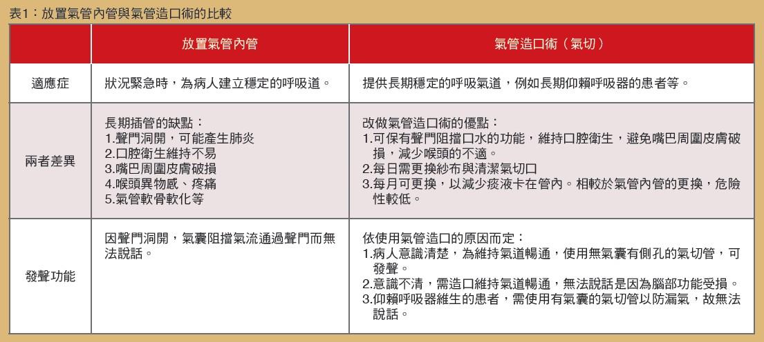 表1:放置氣管內管與氣管造口術的比較