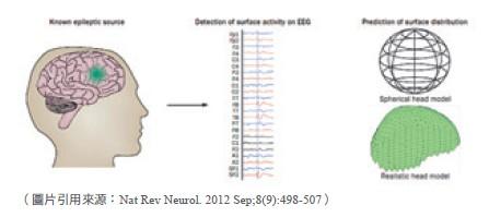 計算出最可能的電位分布區域