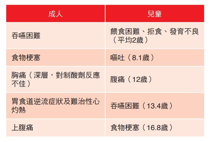 嗜伊紅性食道炎的臨床表現在不同年齡層有所差異