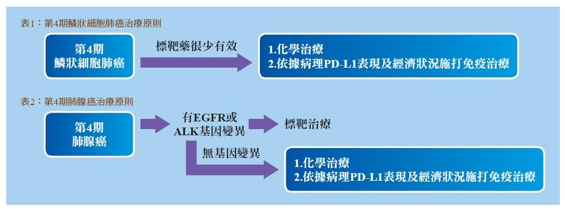 表1:第4期鱗狀細胞肺癌治療原則