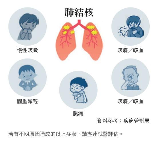 若有不明原因造成的以上症狀,請盡速就醫評估。