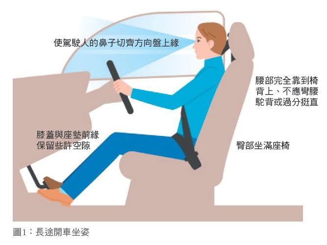圖1:長途開車坐姿