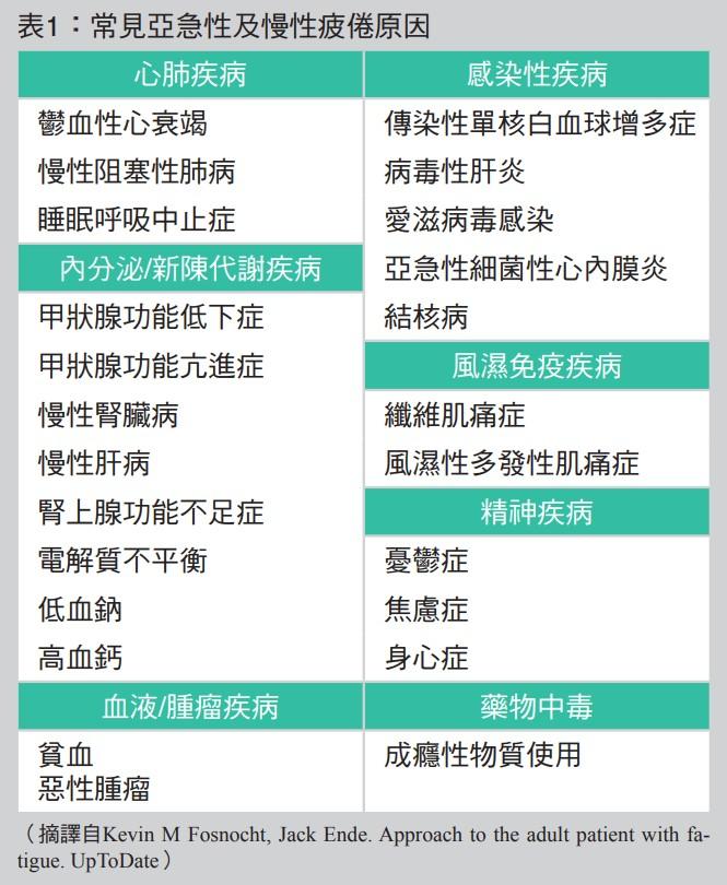 表1:常見亞急性及慢性疲倦原因