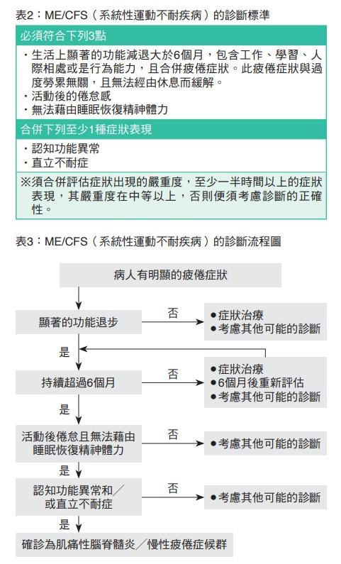 表2:ME/CFS(系統性運動不耐疾病)的診斷標準
