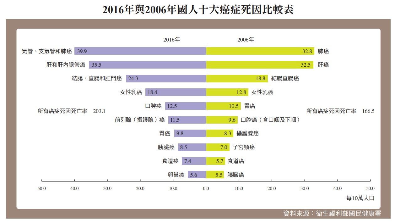 2016年與2006年國人十大癌症死因比較表