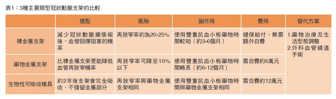 表1:3種主要類型冠狀動脈支架的比較