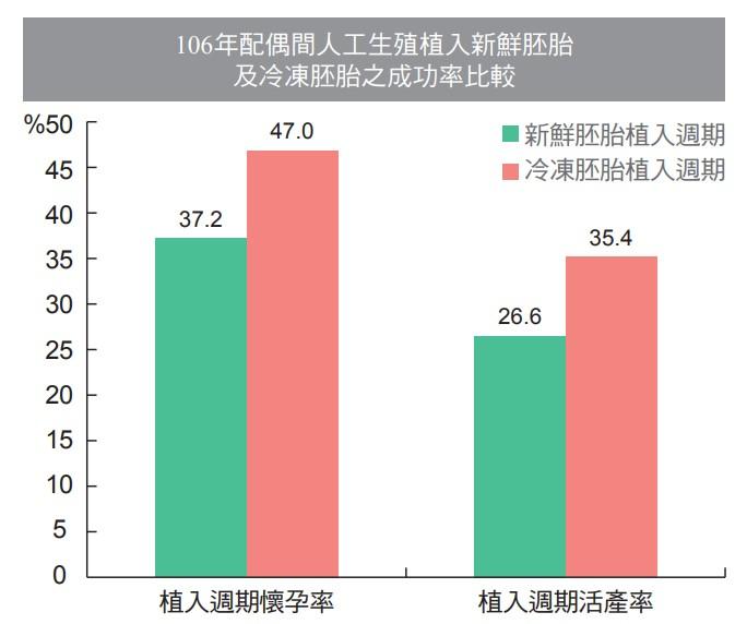 106年配偶間人工生殖植入新鮮胚胎及冷凍胚胎之成功率比較