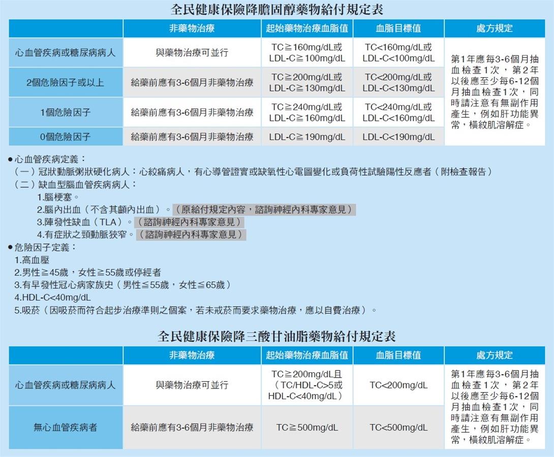 全民健康保險降膽固醇藥物給付規定表