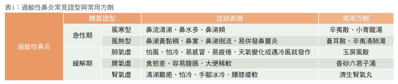 表1:過敏性鼻炎常見證型與常用方劑