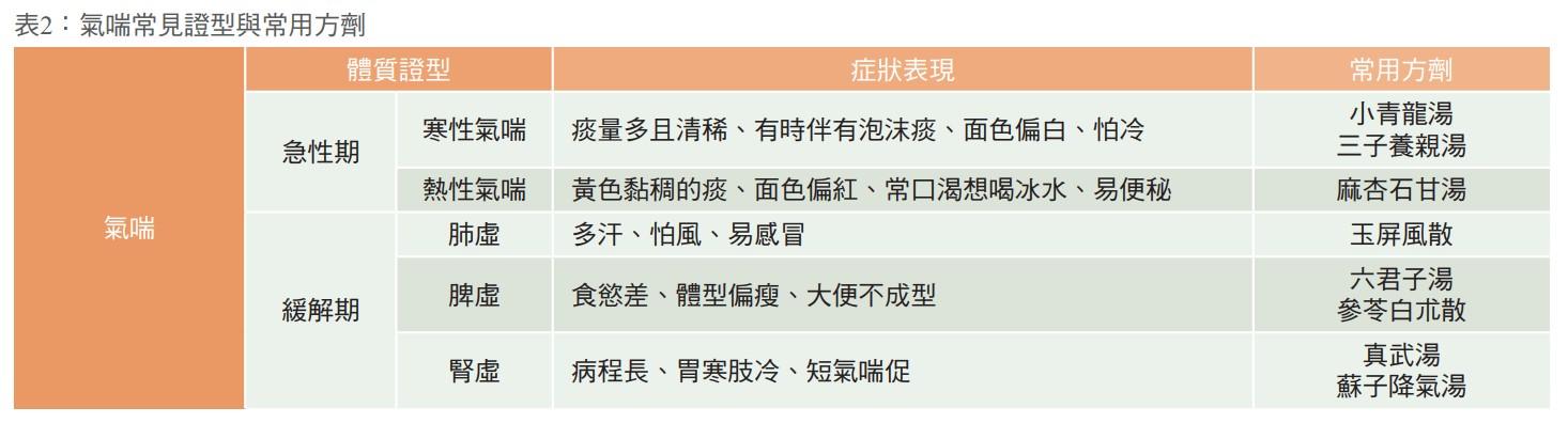 表2:氣喘常見證型與常用方劑