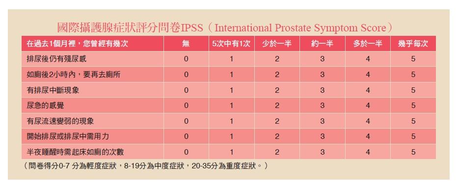 國際攝護腺症狀評分問卷IPSS