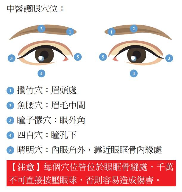 中醫護眼穴位
