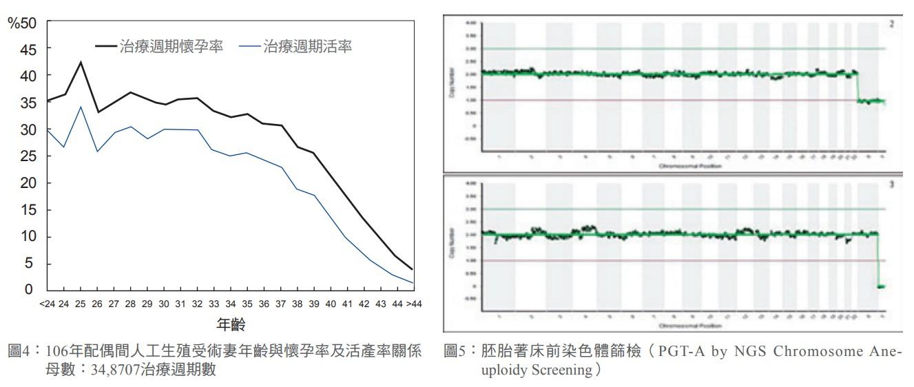 圖4: 106年配偶間人工生殖受術妻年齡與懷孕率及活產率關係母數