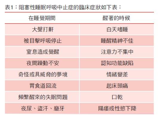 表1:阻塞性睡眠呼吸中止症的臨床症狀
