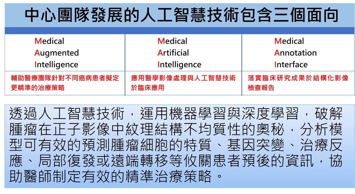 中心團隊發展的人工智慧技術包含三個面向