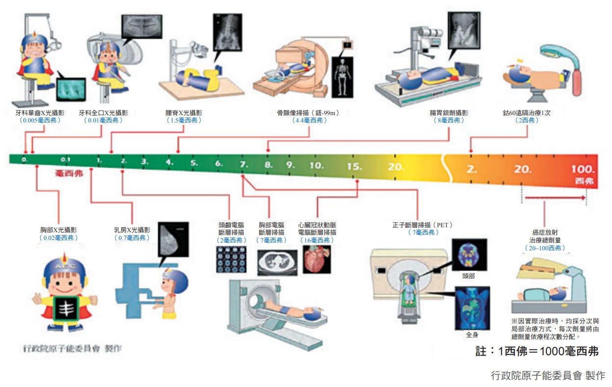 醫療輻射比較圖